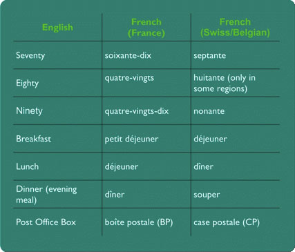 Some differences across French dialects