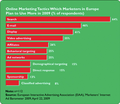Online marketing methods (2009)