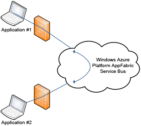 The benefits of Windows Azure Platform AppFabric Service Bus