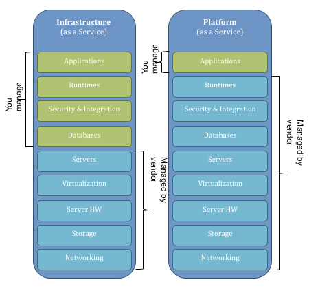 The difference between cloud platforms