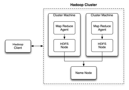 The Hadoop cluster architecture