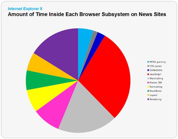 News site rendering performance profile courtesy IEBlog