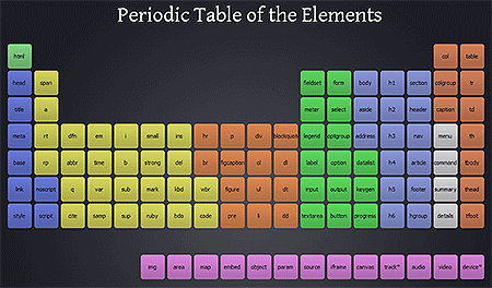 HTML5 periodic table
