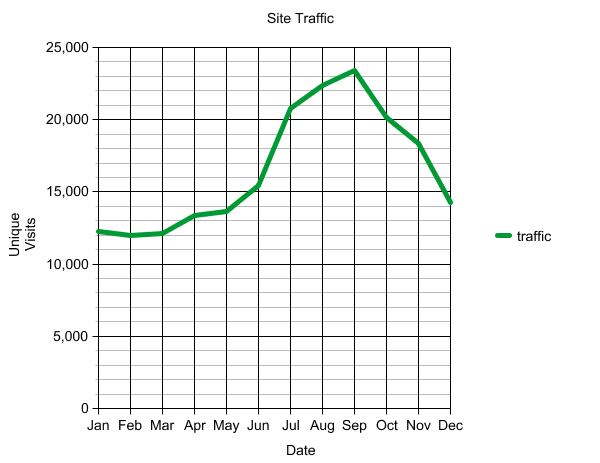 The same data, presented as a line graph